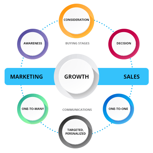 21Q Marketing-&-Sales-Growth